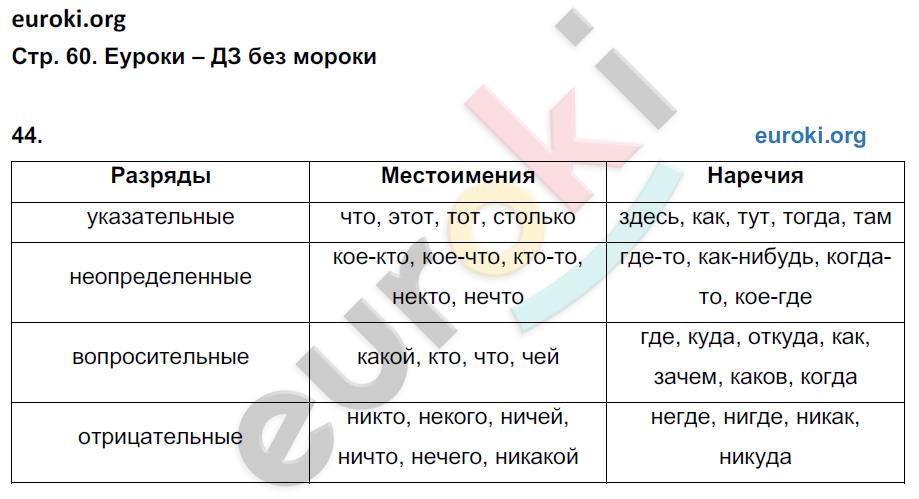 ГДЗ по русскому языку 7 класс рабочая тетрадь Ерохина. Задание: стр. 60