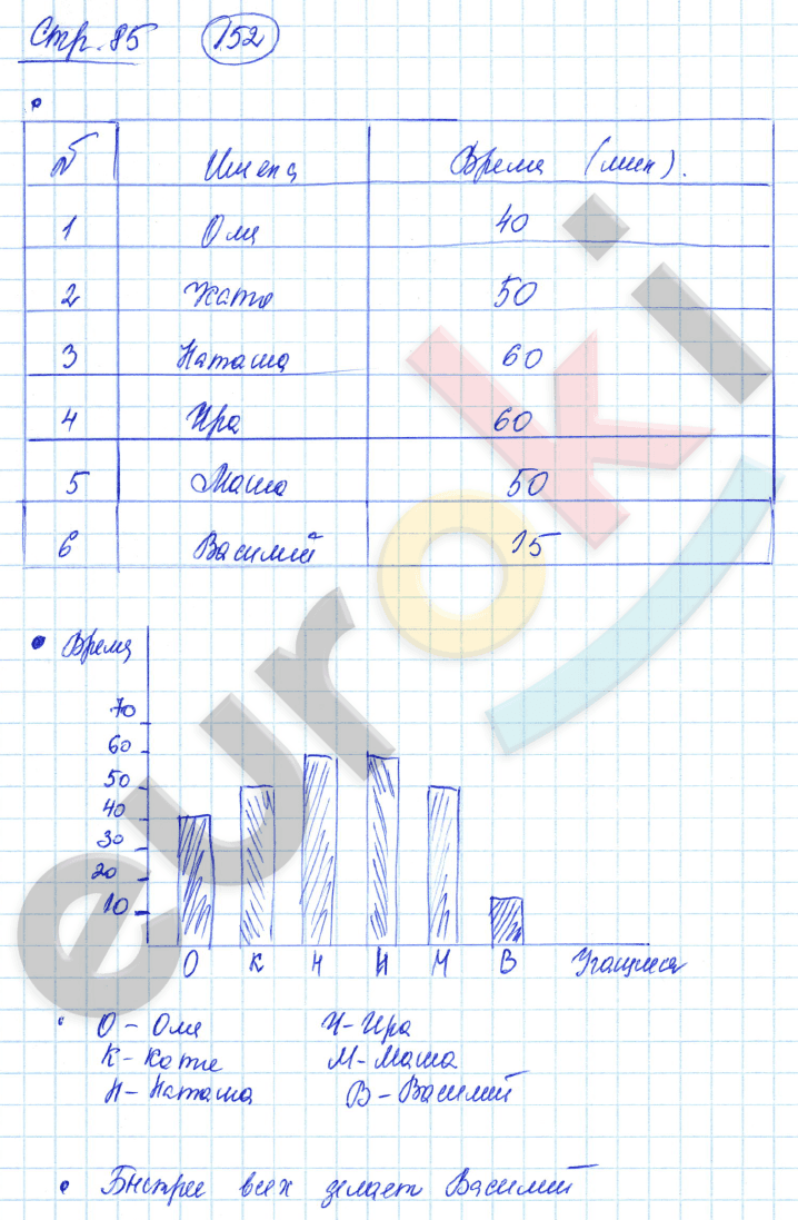 ГДЗ по математике 3 класс рабочая тетрадь Истомина, Редько Часть 1, 2. Задание: стр. 85