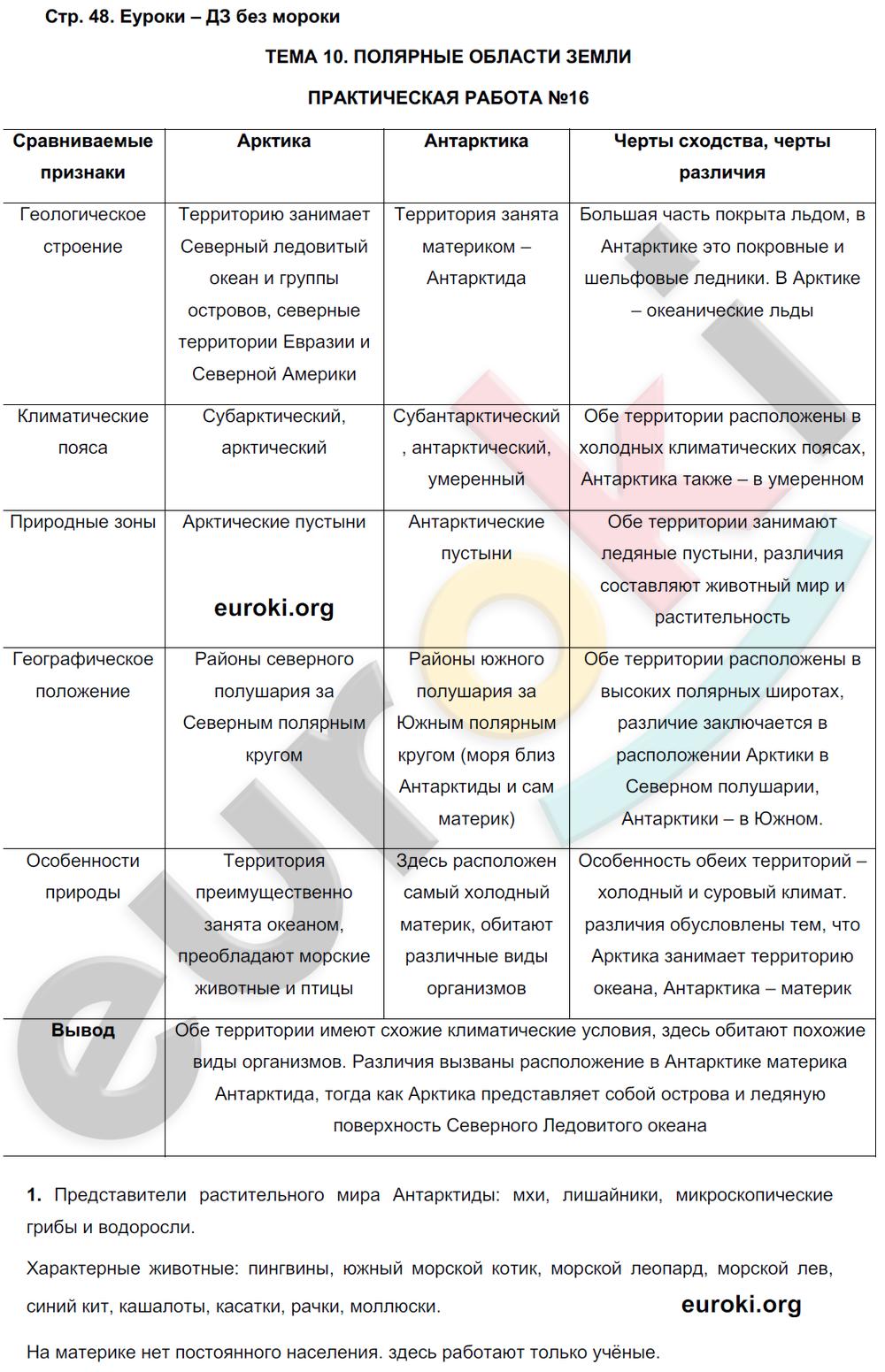 ГДЗ по географии 7 класс рабочая тетрадь Баринова, Суслов. Задание: стр. 48