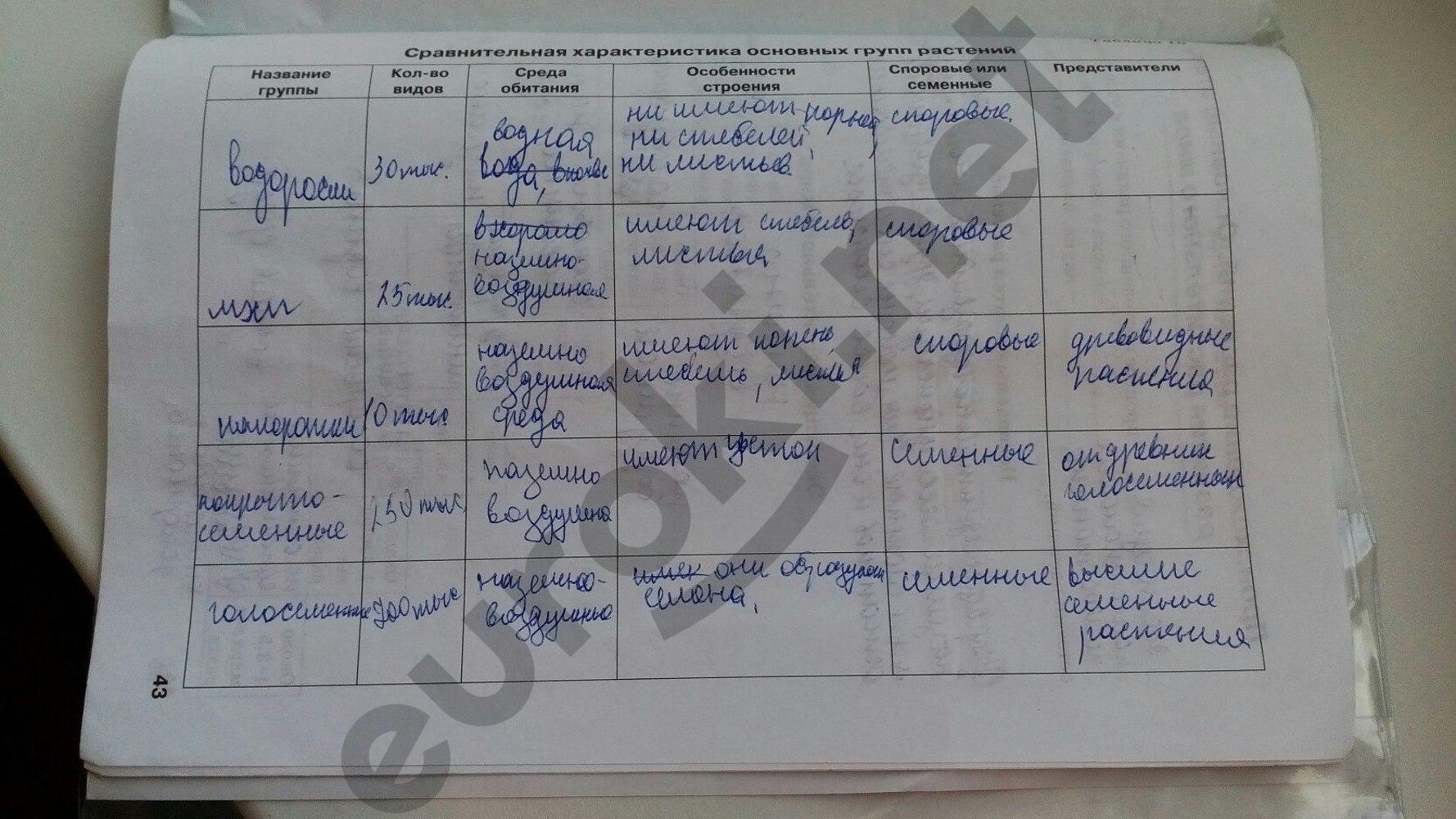ГДЗ по биологии 5 класс рабочая тетрадь Бодрова. Задание: стр. 43