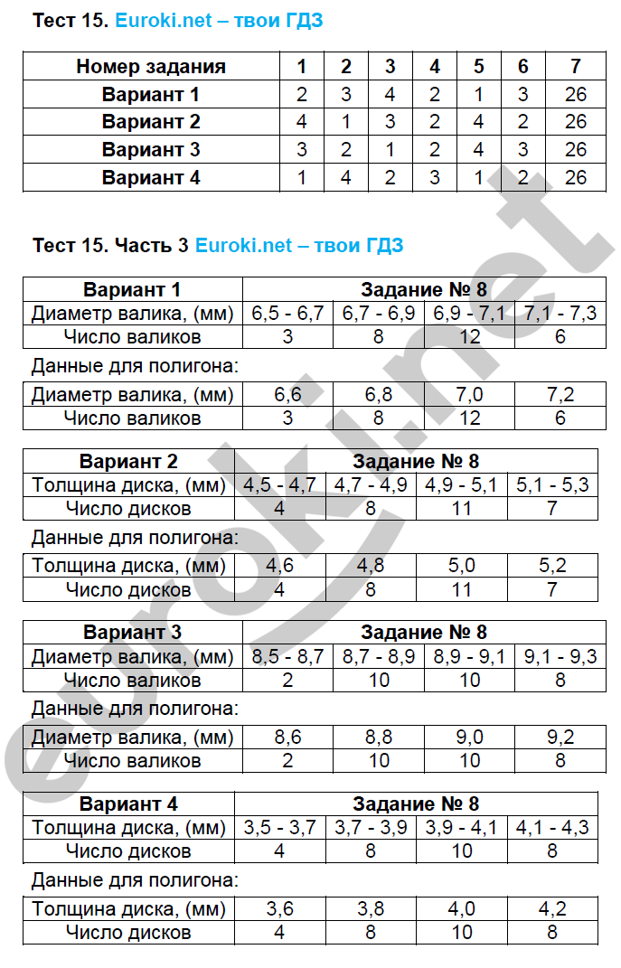 ГДЗ по алгебре 8 класс тесты Глазков. К учебнику Макарычева Экзамен ответы и решения онлайн. Задание: Тест 15
