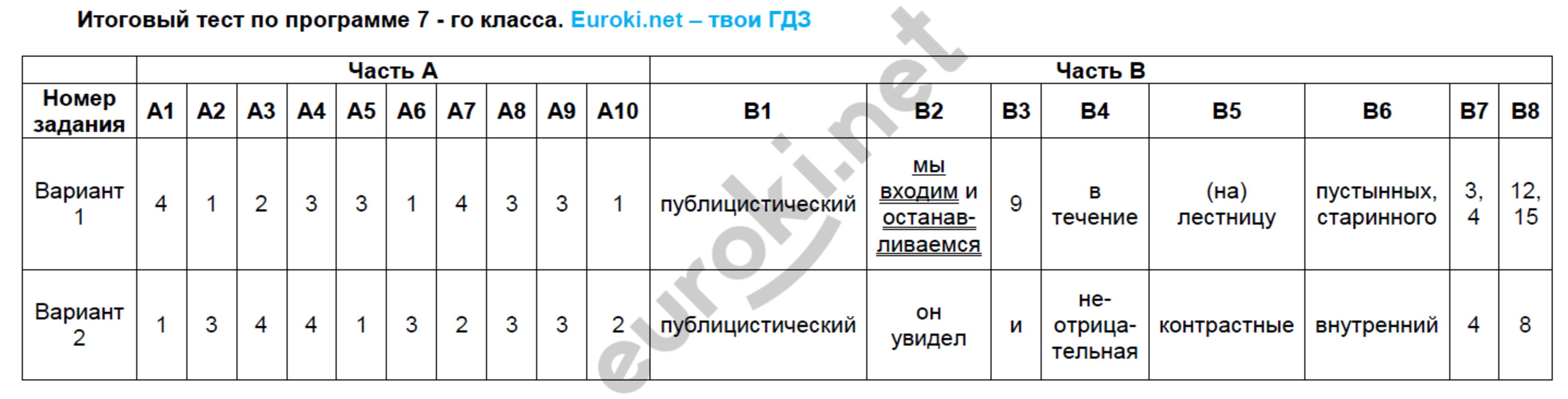 ГДЗ по русскому языку 7 класс тесты Груздева, Разумовская Экзамен ответы и решения онлайн. Задание: 23. Итоговый тест по программе 7 - го класса
