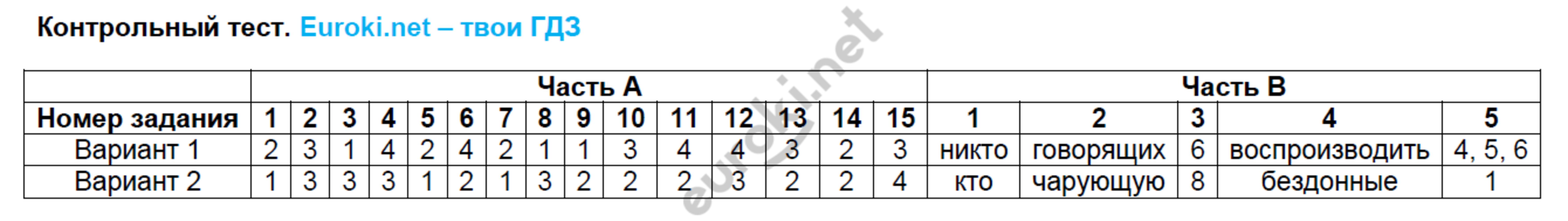 ГДЗ по русскому языку 7 класс тесты Груздева, Разумовская Экзамен ответы и решения онлайн. Задание: 6. Контрольный тест