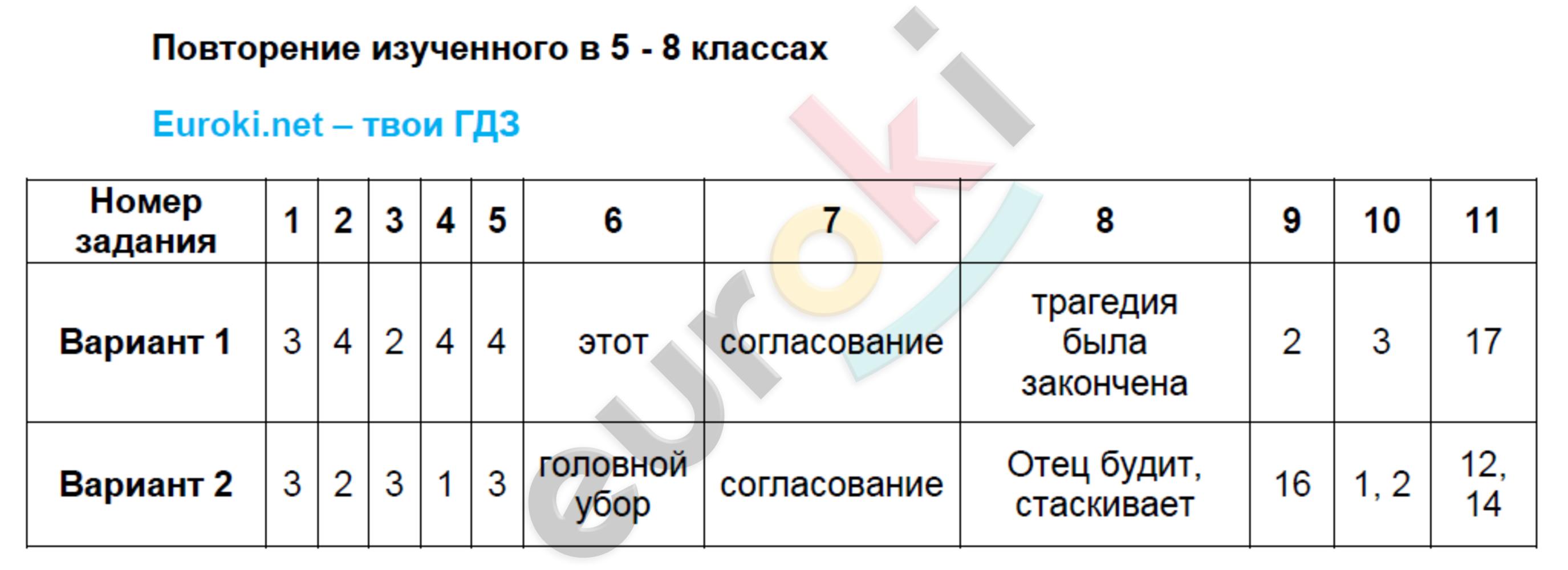 ГДЗ по русскому языку 9 класс тесты Груздева, Разумовская Экзамен ответы и решения онлайн. Задание: Повторение изученного в 5 - 8 классах