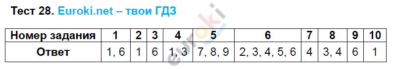 ГДЗ по русскому языку 9 класс тесты Груздева, Разумовская Экзамен ответы и решения онлайн. Задание: Тест 28