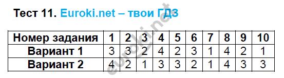 ГДЗ по математике 5 класс тесты Рудницкая. К учебнику Виленкина Экзамен ответы и решения онлайн. Задание: Тест 11