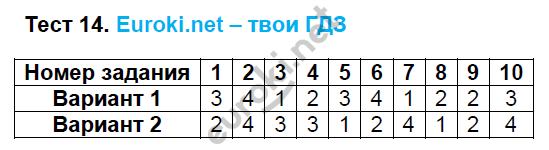 ГДЗ по математике 5 класс тесты Рудницкая. К учебнику Виленкина Экзамен ответы и решения онлайн. Задание: Тест 14