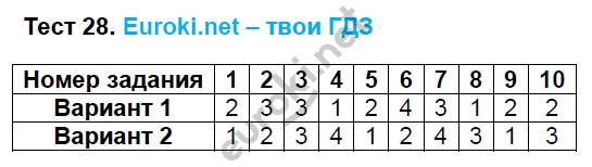 ГДЗ по математике 5 класс тесты Рудницкая. К учебнику Виленкина Экзамен ответы и решения онлайн. Задание: Тест 28