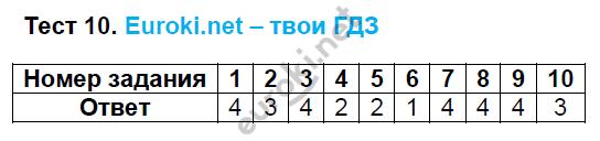ГДЗ по русскому языку 8 класс тесты Груздева, Разумовская Экзамен ответы и решения онлайн. Задание: Тест 10
