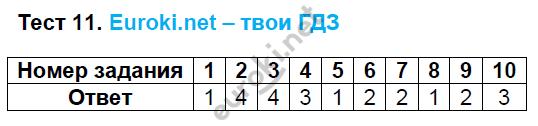 ГДЗ по русскому языку 8 класс тесты Груздева, Разумовская Экзамен ответы и решения онлайн. Задание: Тест 11