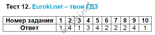 ГДЗ по русскому языку 8 класс тесты Груздева, Разумовская Экзамен ответы и решения онлайн. Задание: Тест 12