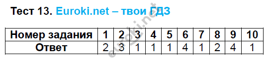ГДЗ по русскому языку 8 класс тесты Груздева, Разумовская Экзамен ответы и решения онлайн. Задание: Тест 13