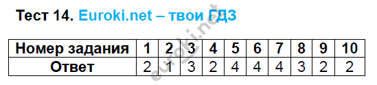 ГДЗ по русскому языку 8 класс тесты Груздева, Разумовская Экзамен ответы и решения онлайн. Задание: Тест 14