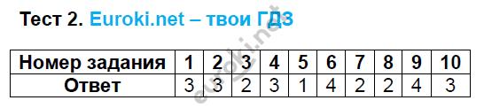 ГДЗ по русскому языку 8 класс тесты Груздева, Разумовская Экзамен ответы и решения онлайн. Задание: Тест 2