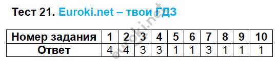 ГДЗ по русскому языку 8 класс тесты Груздева, Разумовская Экзамен ответы и решения онлайн. Задание: Тест 21