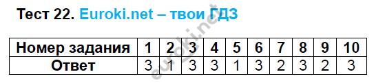 ГДЗ по русскому языку 8 класс тесты Груздева, Разумовская Экзамен ответы и решения онлайн. Задание: Тест 22