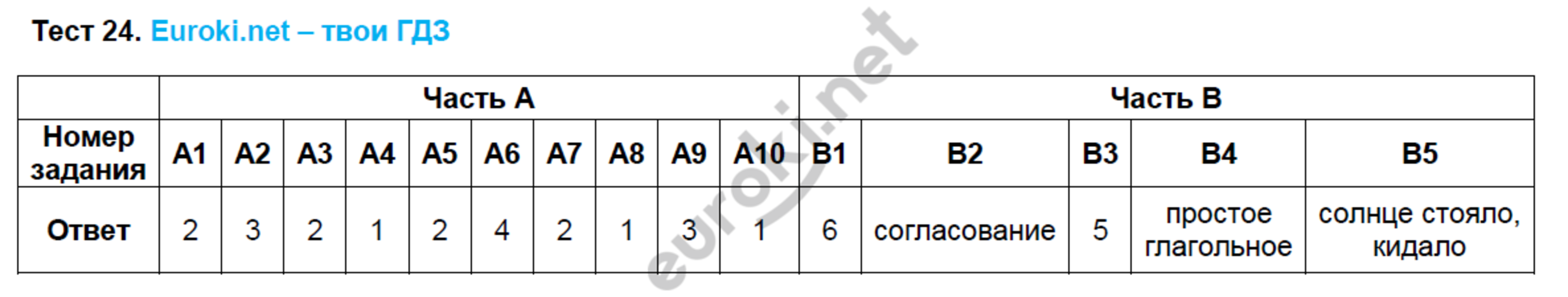 ГДЗ по русскому языку 8 класс тесты Груздева, Разумовская Экзамен ответы и решения онлайн. Задание: Тест 24