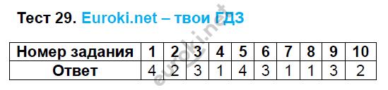 ГДЗ по русскому языку 8 класс тесты Груздева, Разумовская Экзамен ответы и решения онлайн. Задание: Тест 29