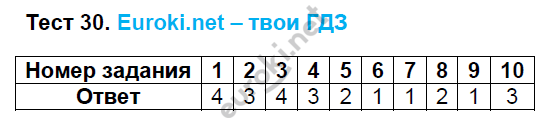 ГДЗ по русскому языку 8 класс тесты Груздева, Разумовская Экзамен ответы и решения онлайн. Задание: Тест 30