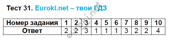 ГДЗ по русскому языку 8 класс тесты Груздева, Разумовская Экзамен ответы и решения онлайн. Задание: Тест 31