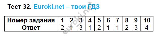ГДЗ по русскому языку 8 класс тесты Груздева, Разумовская Экзамен ответы и решения онлайн. Задание: Тест 32