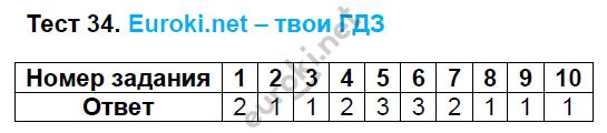 ГДЗ по русскому языку 8 класс тесты Груздева, Разумовская Экзамен ответы и решения онлайн. Задание: Тест 34