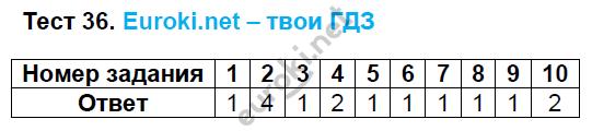 ГДЗ по русскому языку 8 класс тесты Груздева, Разумовская Экзамен ответы и решения онлайн. Задание: Тест 36