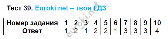 ГДЗ по русскому языку 8 класс тесты Груздева, Разумовская Экзамен ответы и решения онлайн. Задание: Тест 39