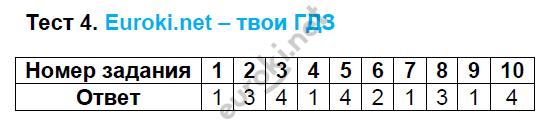 ГДЗ по русскому языку 8 класс тесты Груздева, Разумовская Экзамен ответы и решения онлайн. Задание: Тест 4