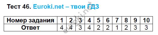 ГДЗ по русскому языку 8 класс тесты Груздева, Разумовская Экзамен ответы и решения онлайн. Задание: Тест 46