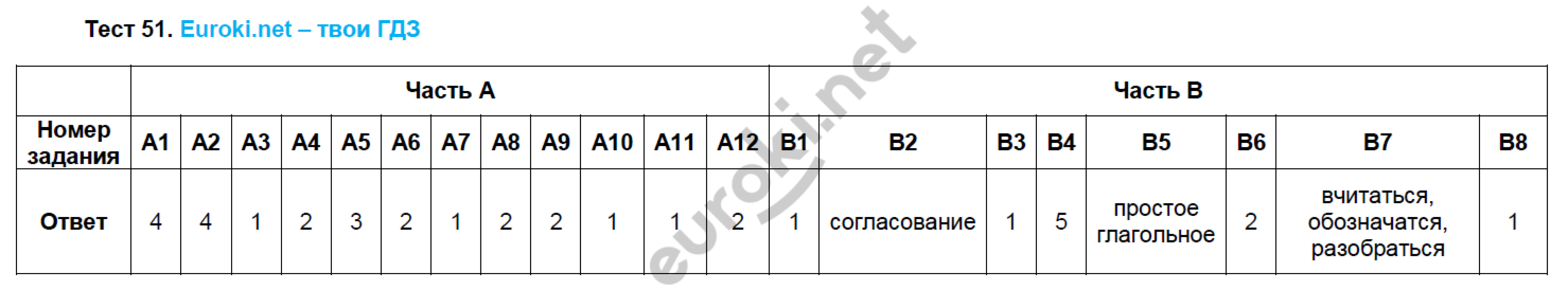 ГДЗ по русскому языку 8 класс тесты Груздева, Разумовская Экзамен ответы и решения онлайн. Задание: Тест 51