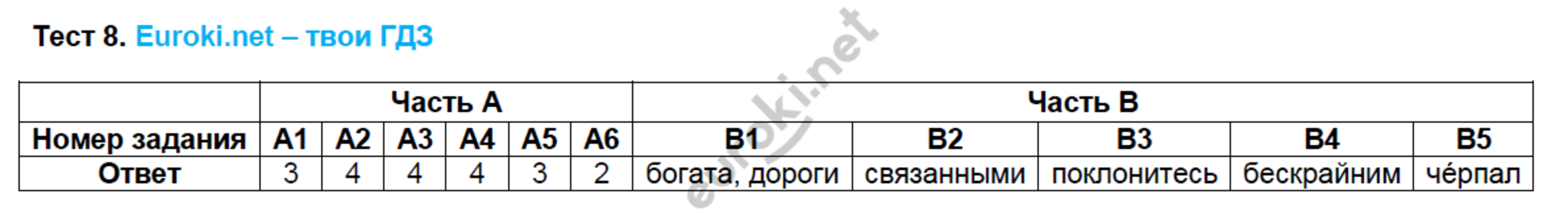 ГДЗ по русскому языку 8 класс тесты Груздева, Разумовская Экзамен ответы и решения онлайн. Задание: Тест 8