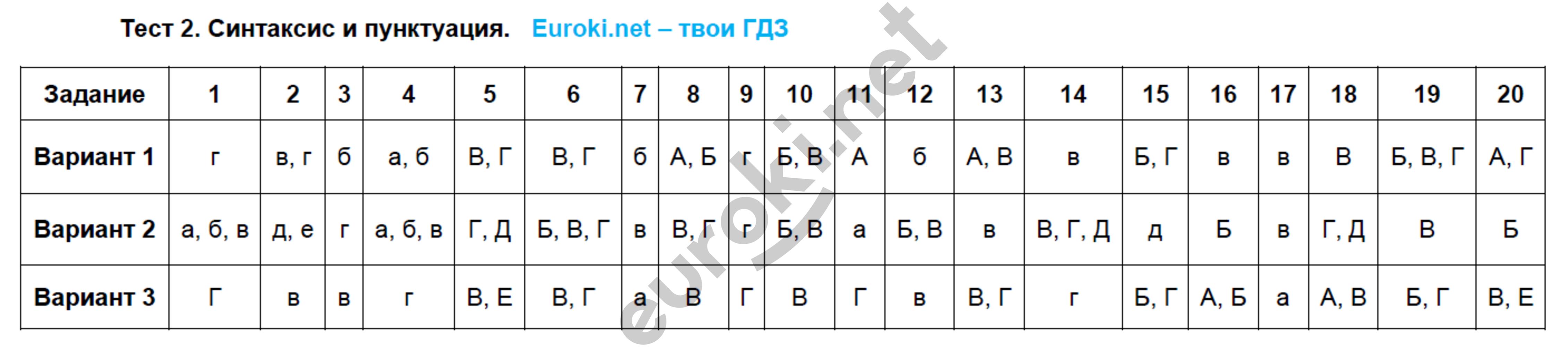 ГДЗ по русскому языку 5 класс тесты Малюшкин. Задание: Тест 2. Синтаксис и пунктуация