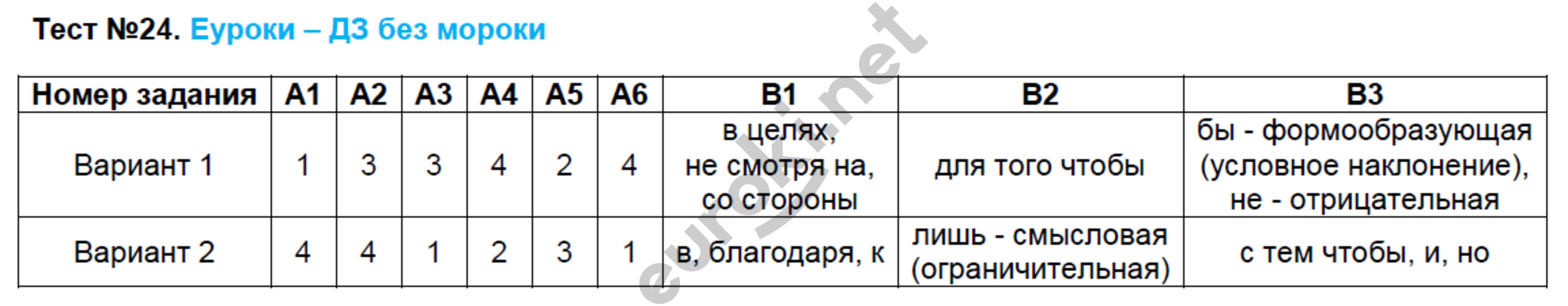 ГДЗ по русскому языку 7 класс контрольно-измерительные материалы Егорова. Задание: Тест 24