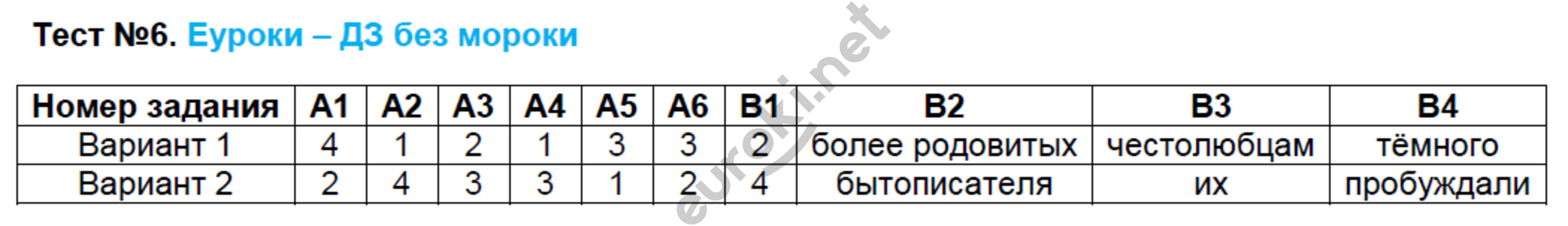 ГДЗ по русскому языку 7 класс контрольно-измерительные материалы Егорова. Задание: Тест 6