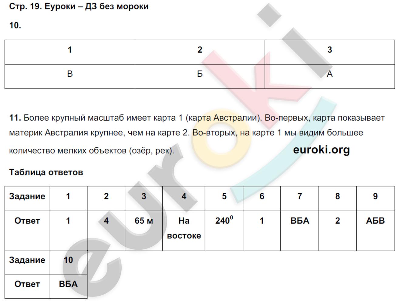 ГДЗ по географии 5 класс тетрадь экзаменатор Барабанов. Задание: стр. 19