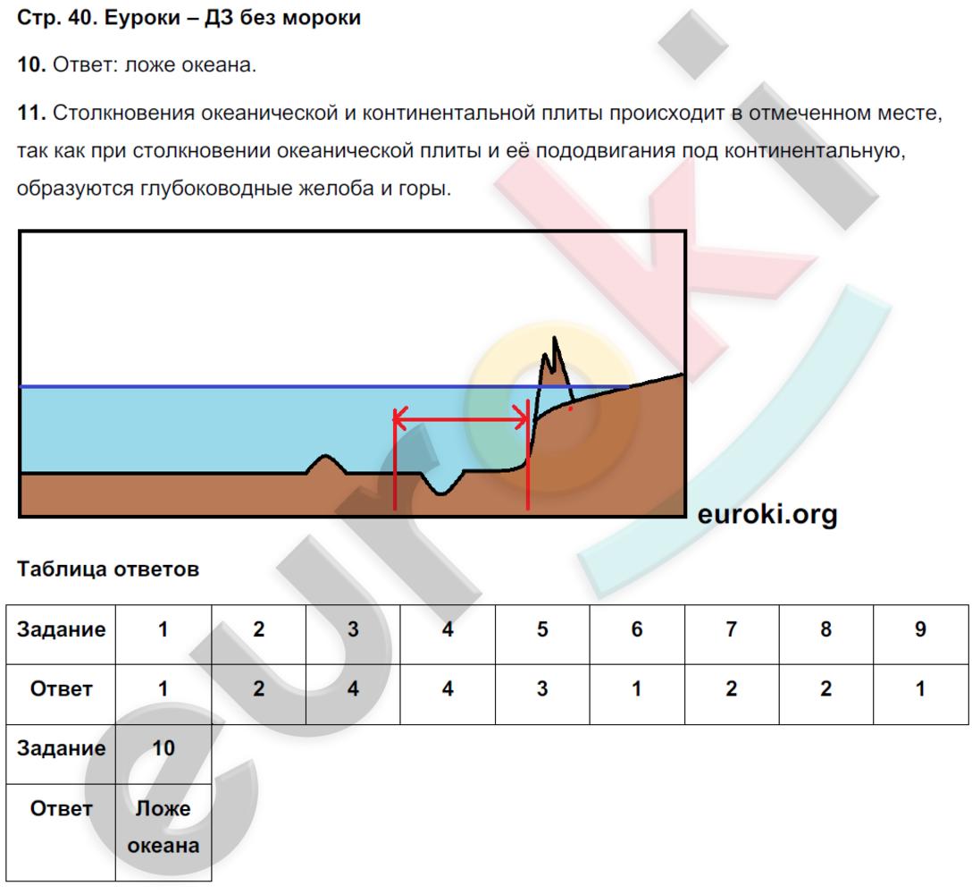 ГДЗ по географии 5 класс тетрадь экзаменатор Барабанов. Задание: стр. 40