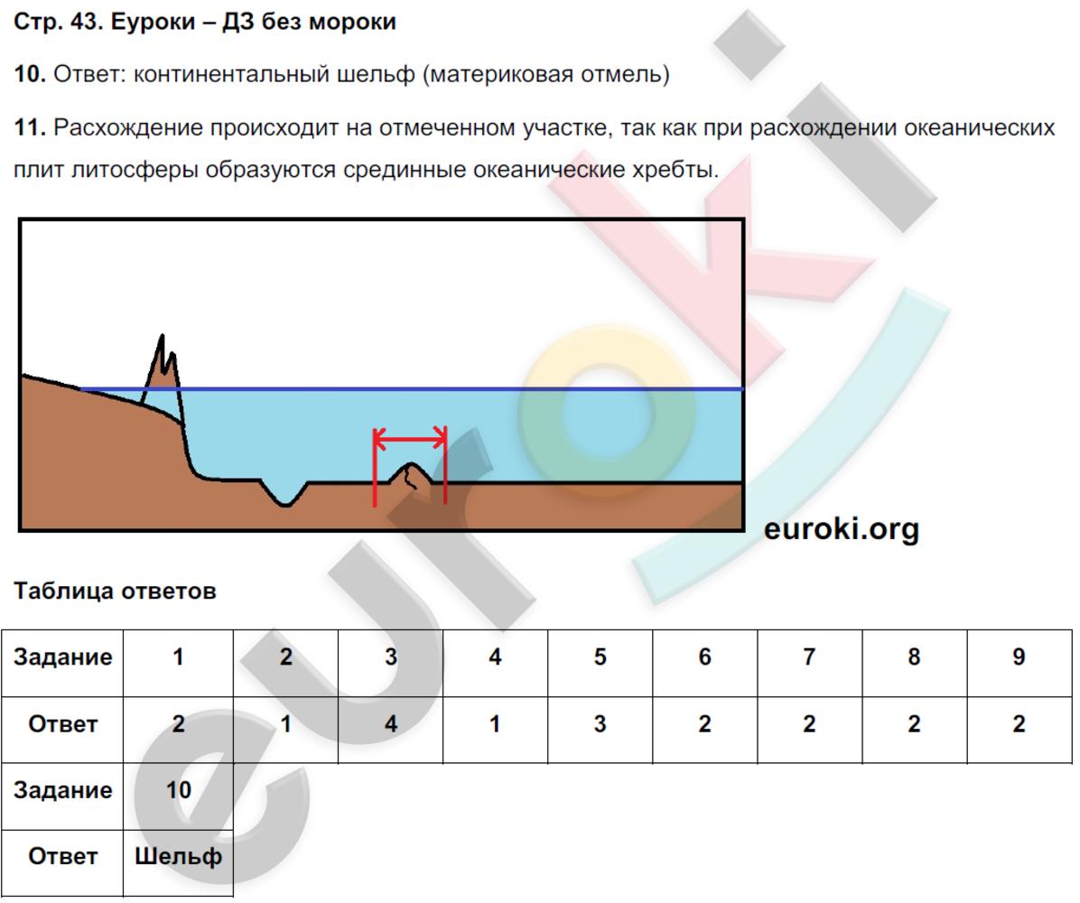 ГДЗ по географии 5 класс тетрадь экзаменатор Барабанов. Задание: стр. 43