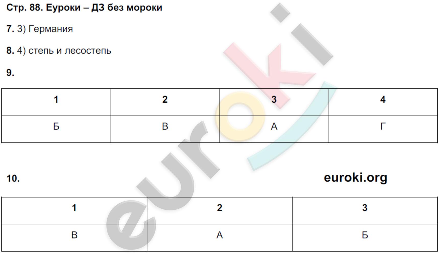 ГДЗ по географии 5 класс тетрадь экзаменатор Барабанов. Задание: стр. 88