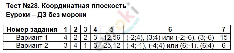 ГДЗ по математике 6 класс контрольно-измерительные материалы Глазков, Ахременкова Тесты. Задание: Тест 28. Координатная плоскость