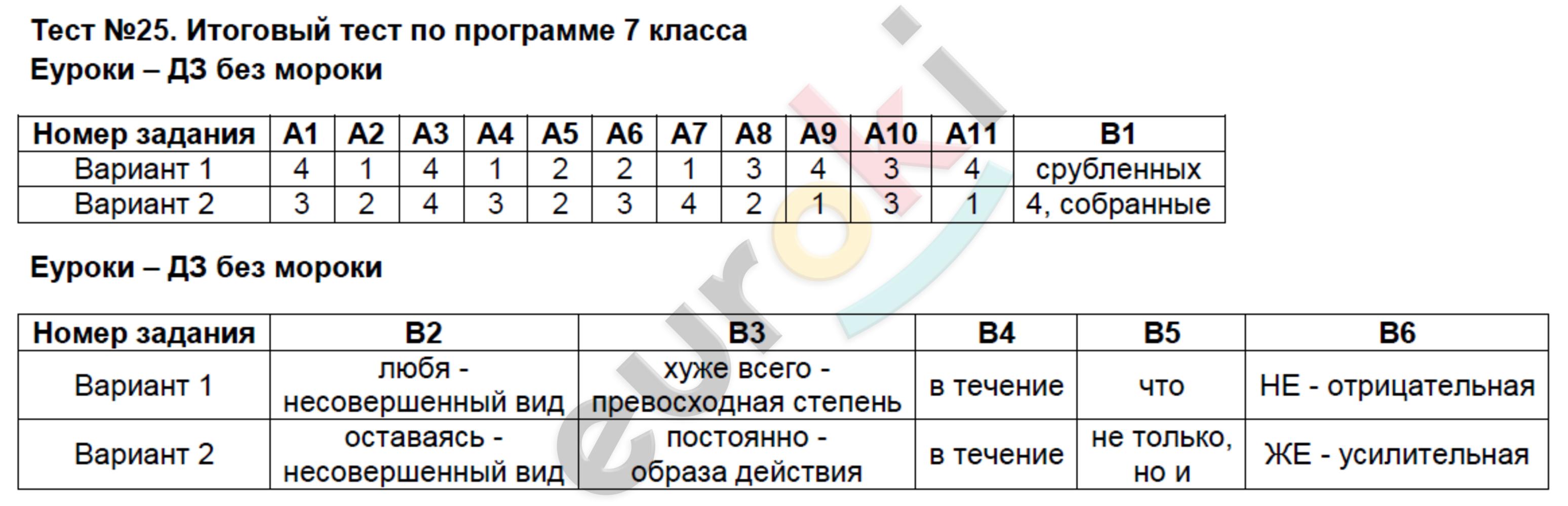 ГДЗ по русскому языку 7 класс контрольно-измерительные материалы Потапова. Задание: Тест 25. Итоговый тест по программе 7 класса